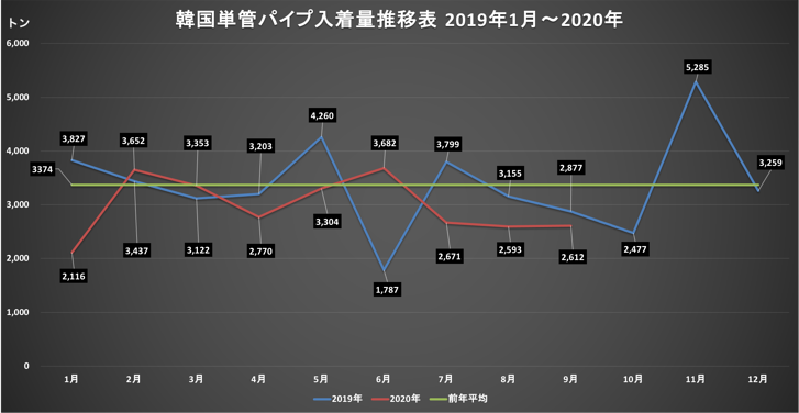 [JP][Blog]韓国足場グラフ