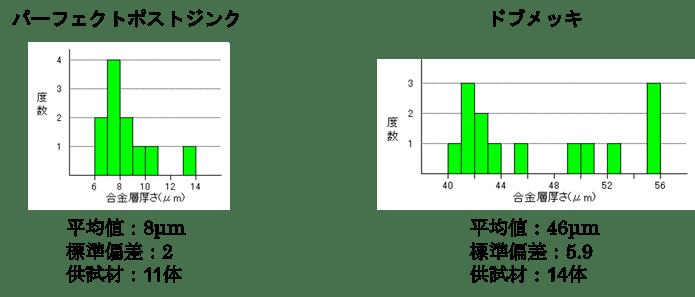 ドブPPZ比較表