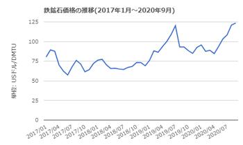 B. 鉄鉱石価格推移 出典元・世界のネタ帳  20.10.29