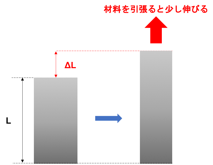 [JP][Blog]伸び