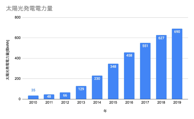 [JP][Blog]太陽光発電電力量の推移