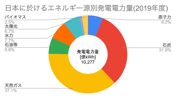 [JP][Blog]日本における発電