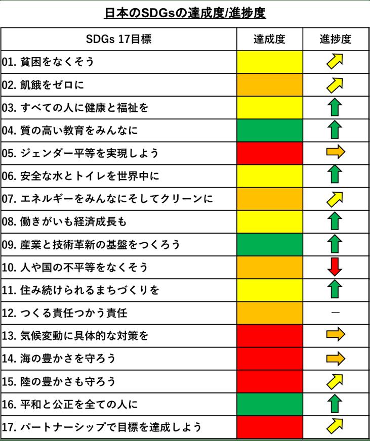[JP][Blog]日本のSDGs-1