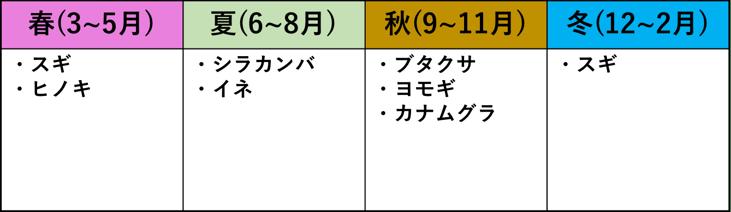 [JP][Blog]花粉症種類-2