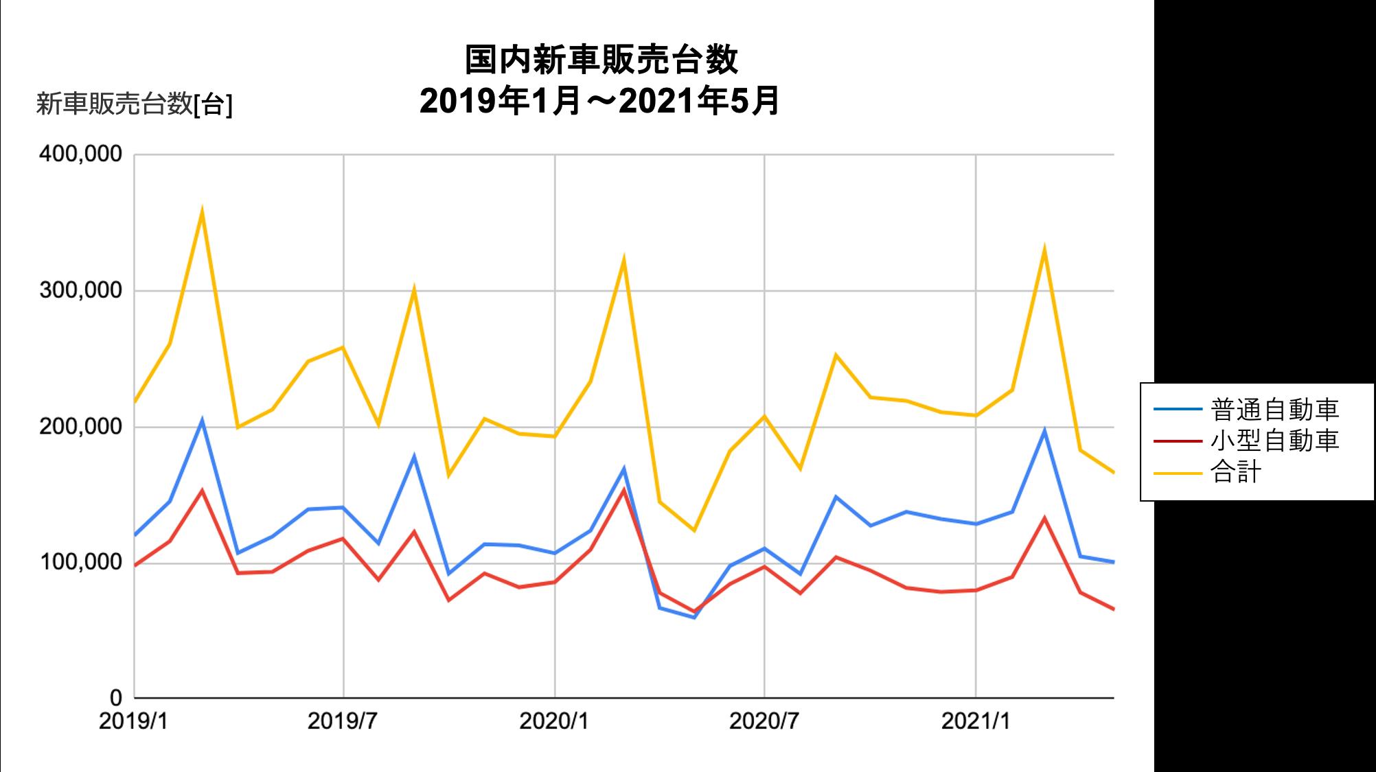 [JP][Blog]車販売台数2021.06.28