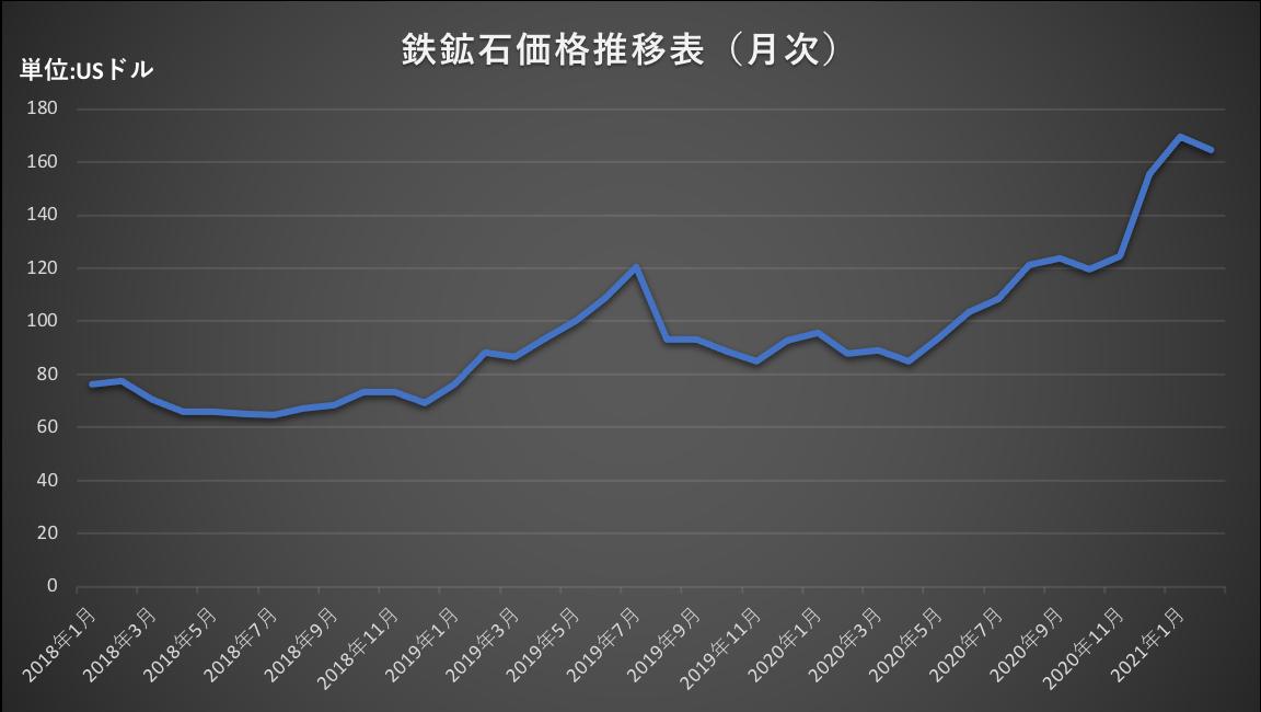 [JP][Blog]鉄鋼石価格推移表