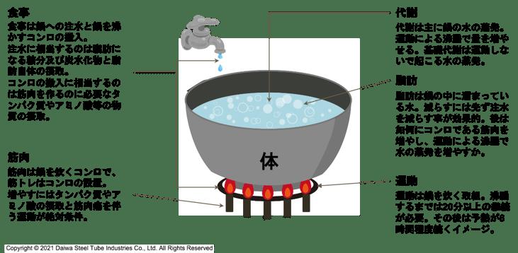[JP][Blog]鍋