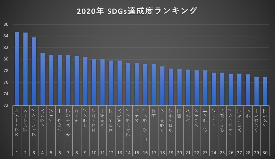 [JP][Blog]SDGs達成度ランキング