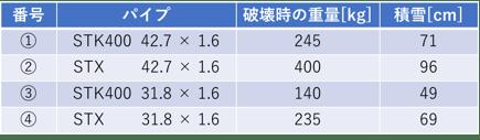 [JP][Blog]STX実大試験結果