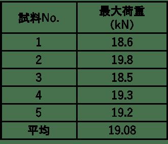 ダボ加工_04
