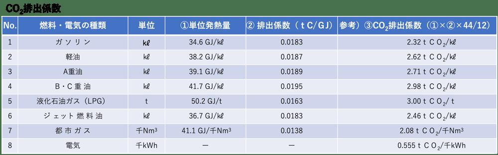 二酸化炭素排出係数_表