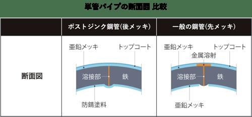 単管パイプ断面図表