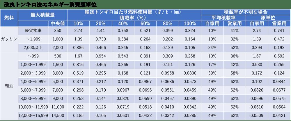 改良トンキロ法エネルギー消費原単位_表