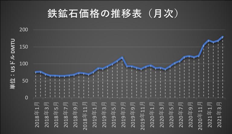 鉄鉱石価格の推移(月次)