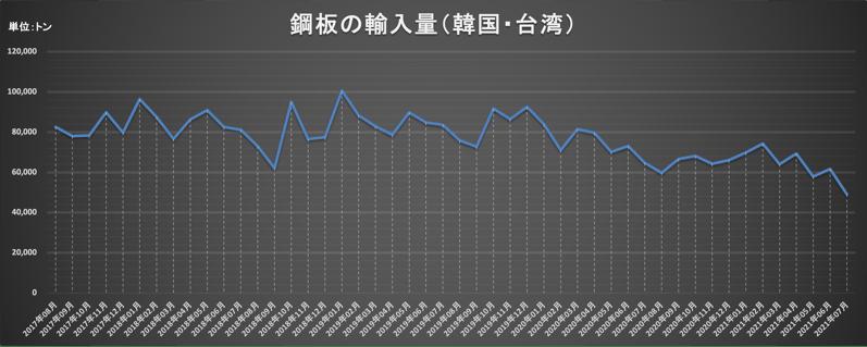 鋼材の輸入量