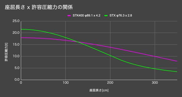 B.座屈長さと許容圧縮力2021.02.16