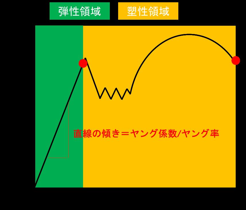 軽量単管パイプの変形しやすさは?!ヤング係数/ヤング率についての解説。