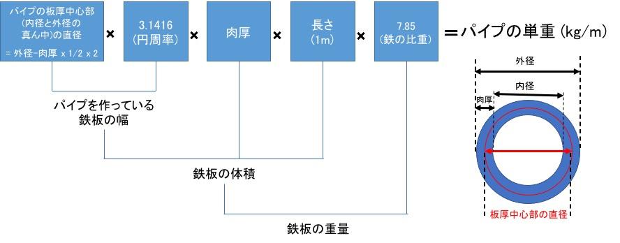 「丸パイプ」と呼ばれる鋼管の重量計算と、謎の係数0.02466の意味。