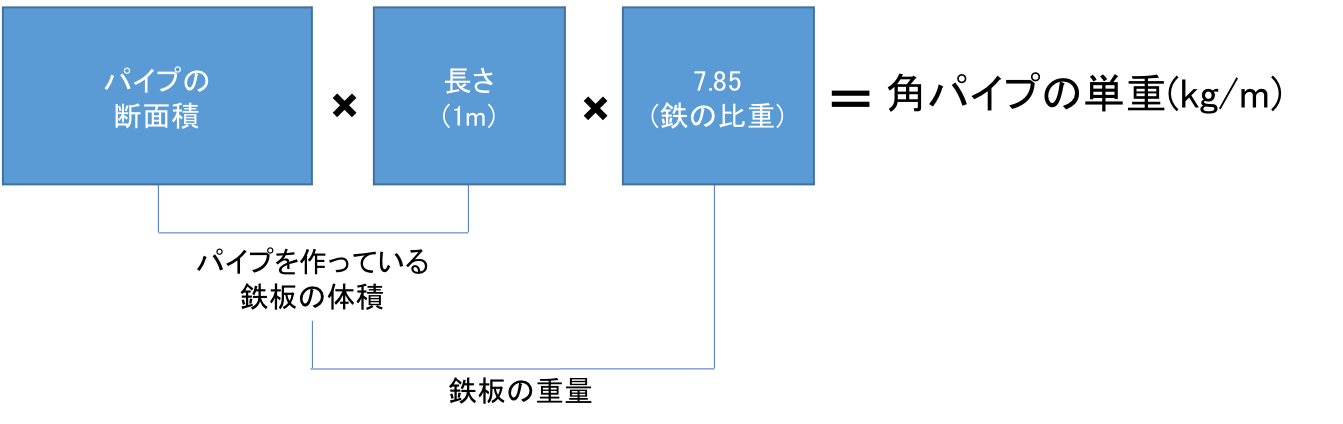 「角パイプ」の重量計算と鋼管にまつわる謎の係数0.0157