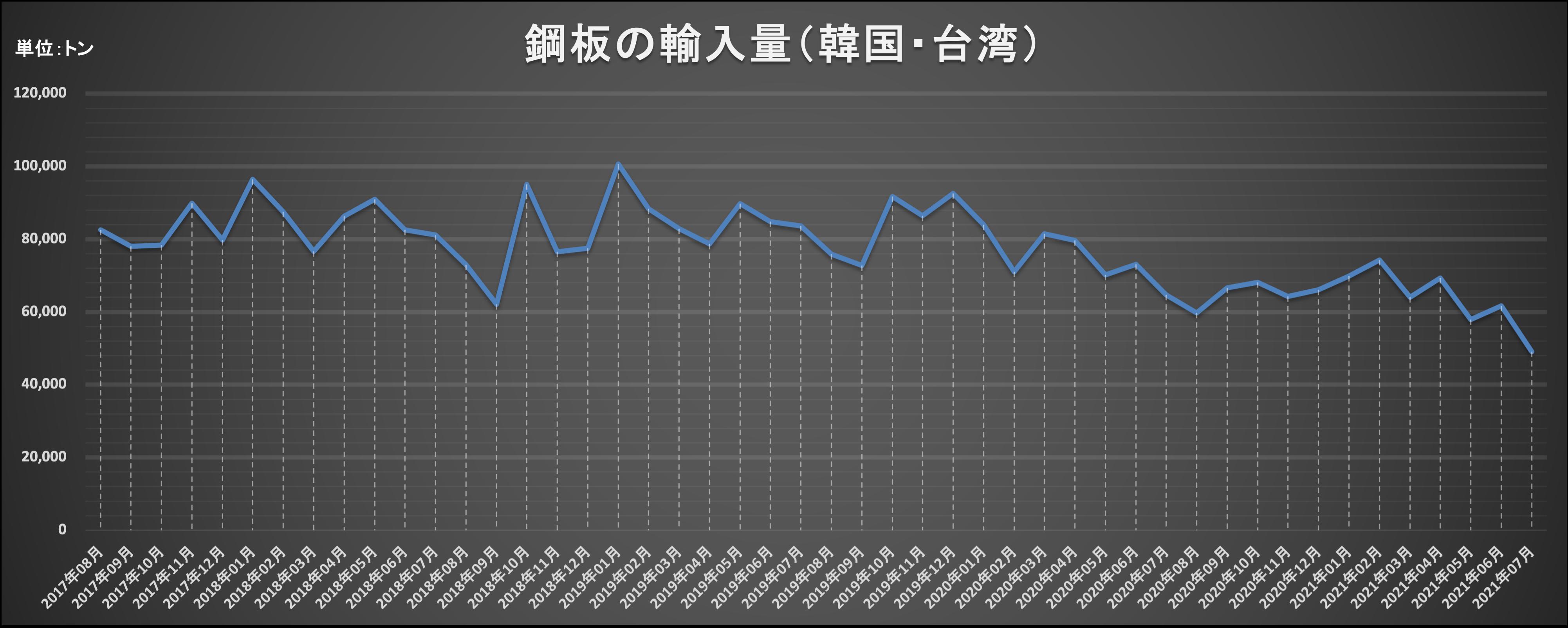 単管パイプの市況と価格はどうなる?!鋼板の輸入量を踏まえた今後の考察について。