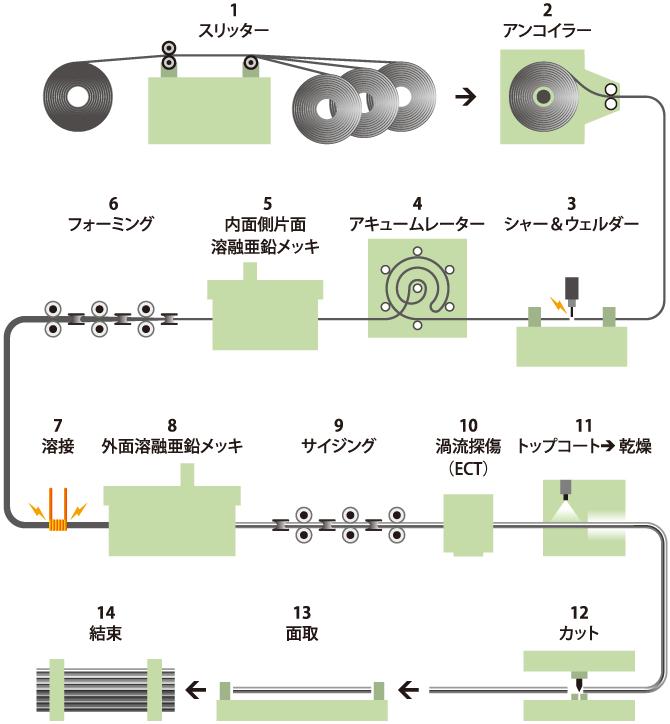 process-img01-sp