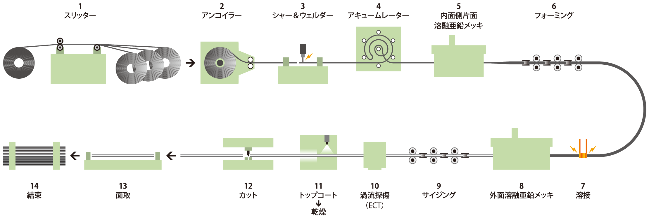 process-img01