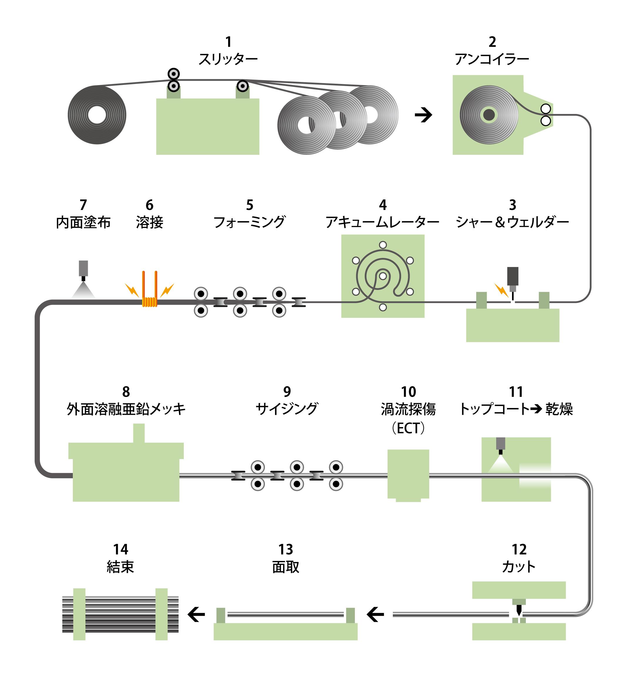 process-img02-sp