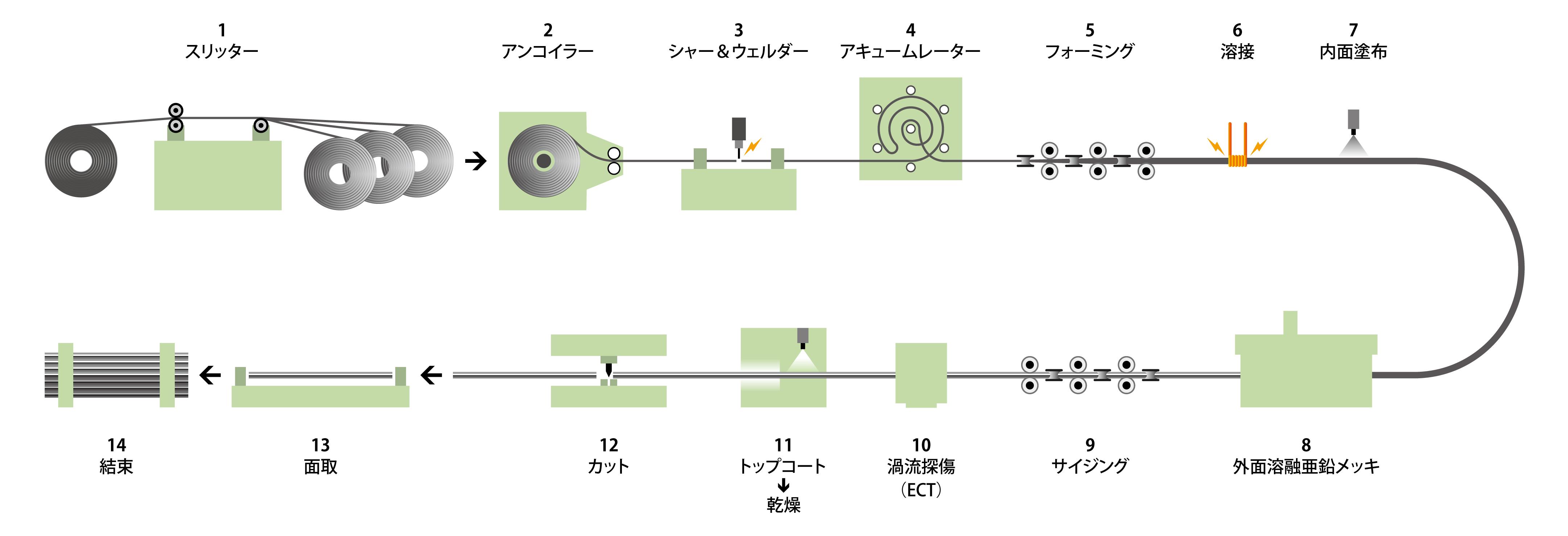 process-img02